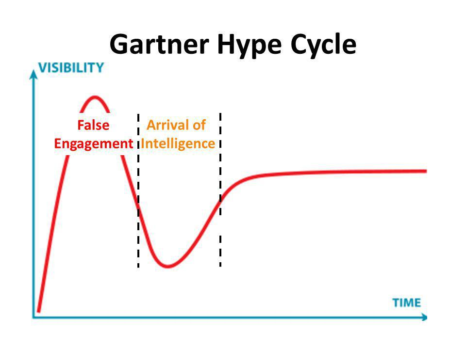 Gartner Hype Cycle False Engagement Arrival of Intelligence
