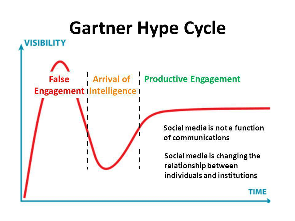 Gartner Hype Cycle False Engagement Arrival of Intelligence Productive Engagement Social media is not a function of communications Social media is cha
