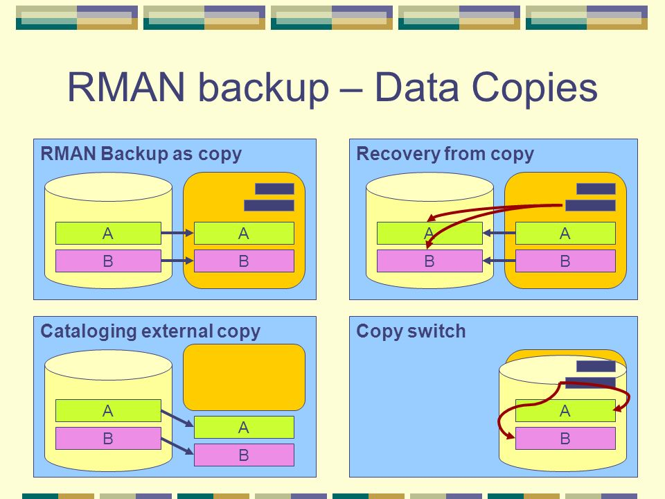 RMAN backup – Data Copies Cataloging external copy A B A B Recovery from copy A B A B RMAN Backup as copy A B A B Copy switch A B