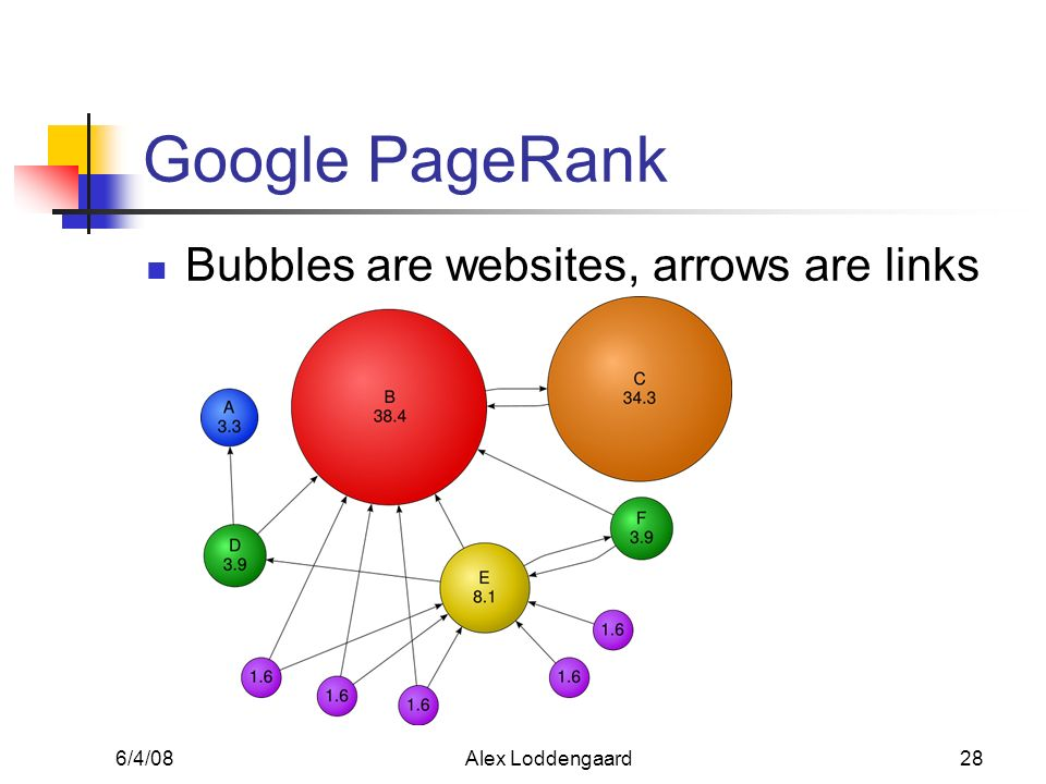 6/4/08Alex Loddengaard28 Google PageRank Bubbles are websites, arrows are links