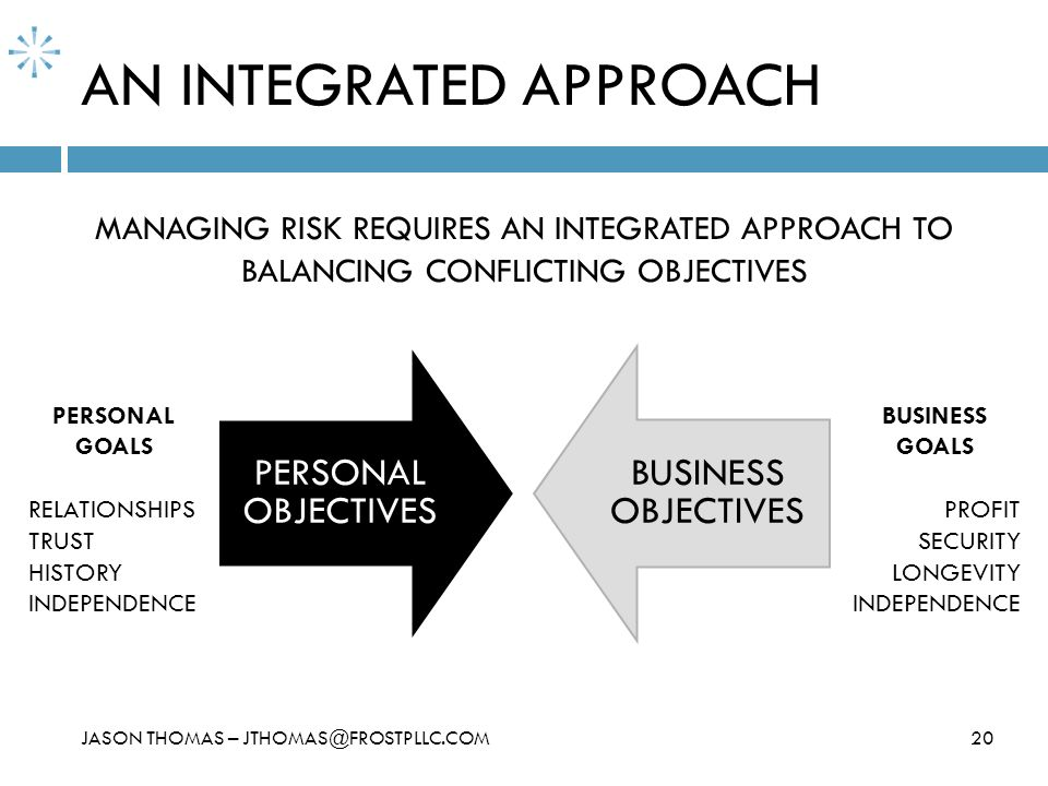 AN INTEGRATED APPROACH 20 PERSONAL OBJECTIVES BUSINESS OBJECTIVES MANAGING RISK REQUIRES AN INTEGRATED APPROACH TO BALANCING CONFLICTING OBJECTIVES PE