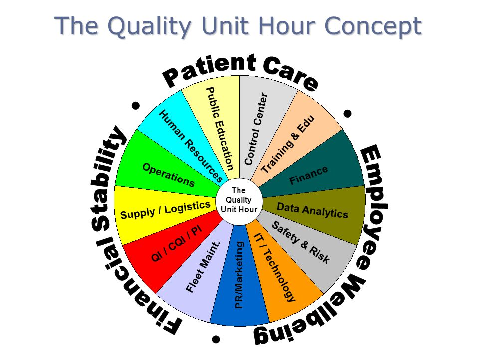 The Quality Unit Hour Concept The Quality Unit Hour Human Resources Public Education Control Center Training & Edu Operations Finance Supply / Logistics Data Analytics QI / CQI / PI Fleet Maint.