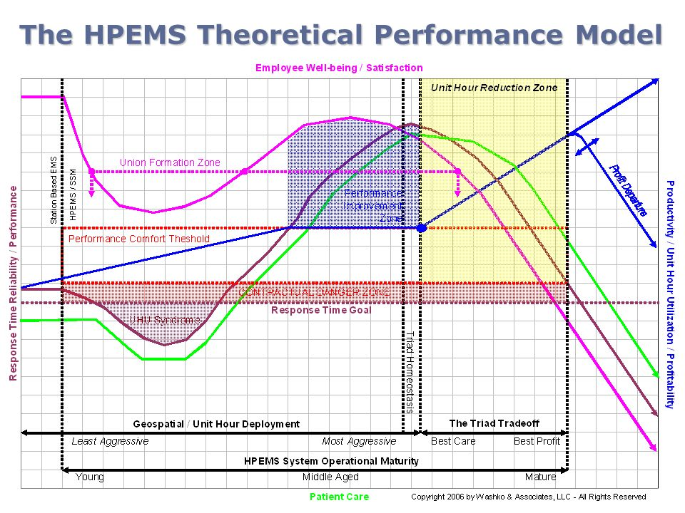 The HPEMS Theoretical Performance Model