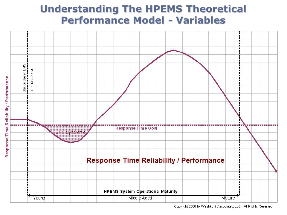 Understanding The HPEMS Theoretical Performance Model - Variables Response Time Reliability / Performance