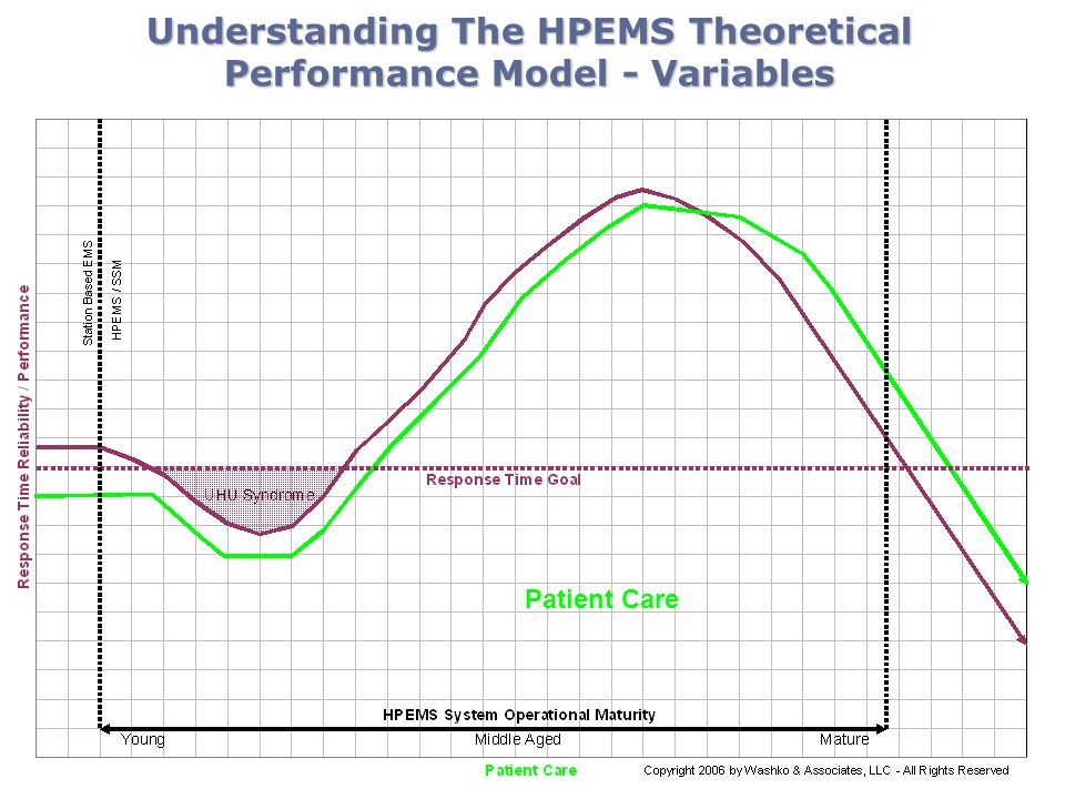 Understanding The HPEMS Theoretical Performance Model - Variables Patient Care