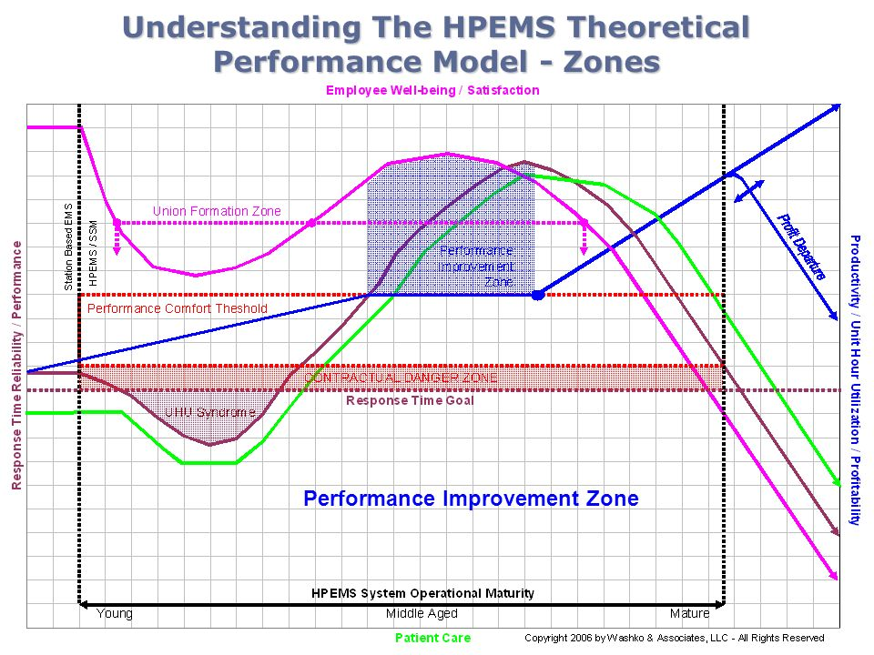 Understanding The HPEMS Theoretical Performance Model - Zones Performance Improvement Zone