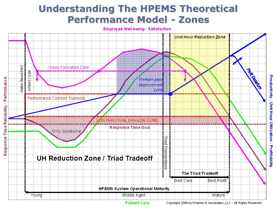 Understanding The HPEMS Theoretical Performance Model - Zones UH Reduction Zone / Triad Tradeoff