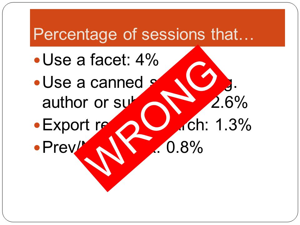 Percentage of sessions that… Use a facet: 4% Use a canned search (e.g. author or subject link): 2.6% Export records/search: 1.3% Prev/Next/Back: 0.8%