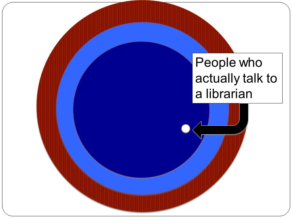 People who use your stuff Associated with your school People who actually talk to a librarian