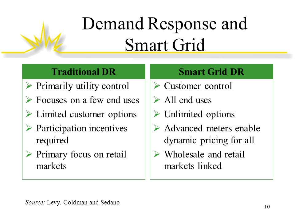 Demand Response and Smart Grid 10 Traditional DR Primarily utility control Focuses on a few end uses Limited customer options Participation incentives