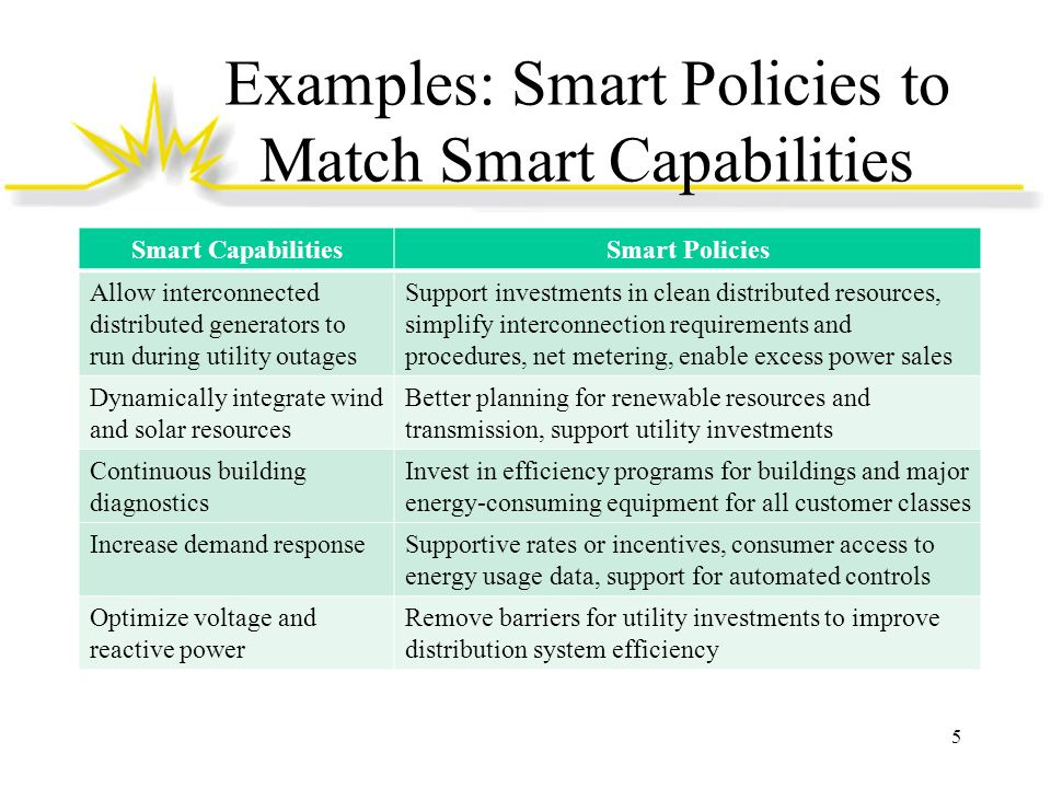 Examples: Smart Policies to Match Smart Capabilities 5 Smart CapabilitiesSmart Policies Allow interconnected distributed generators to run during util