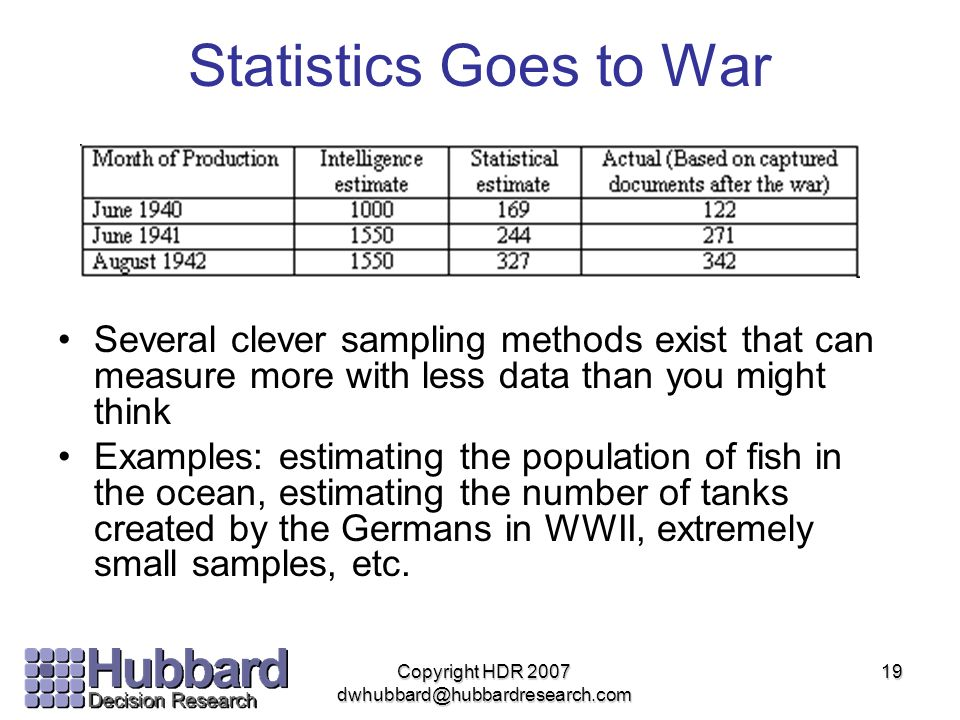 Copyright HDR 2007 dwhubbard@hubbardresearch.com 19 Statistics Goes to War Several clever sampling methods exist that can measure more with less data