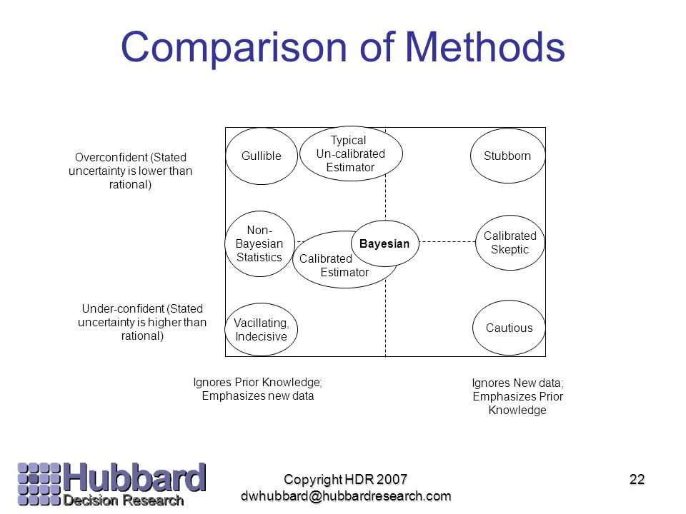 Copyright HDR 2007 dwhubbard@hubbardresearch.com 22 Comparison of Methods Calibrated Estimator Bayesian Typical Un-calibrated Estimator Non- Bayesian