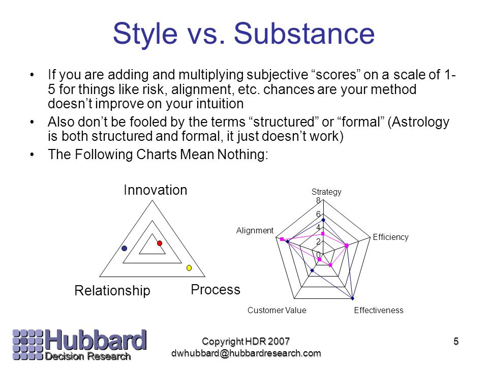 Style vs. Substance If you are adding and multiplying subjective scores on a scale of 1- 5 for things like risk, alignment, etc. chances are your meth