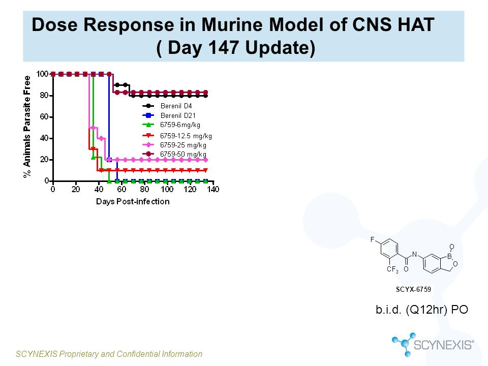 SCYNEXIS Proprietary and Confidential Information Dose Response in Murine Model of CNS HAT ( Day 147 Update) O B O N OCF 3 F SCYX-6759 b.i.d. (Q12hr)