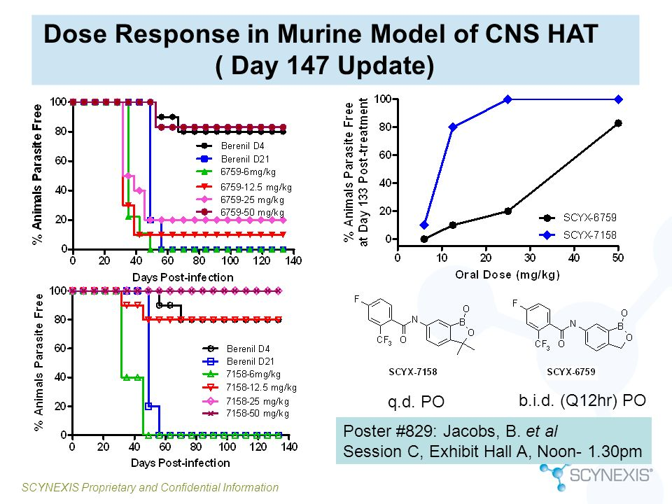 SCYNEXIS Proprietary and Confidential Information Dose Response in Murine Model of CNS HAT ( Day 147 Update) b.i.d. (Q12hr) PO q.d. PO Poster #829: Ja