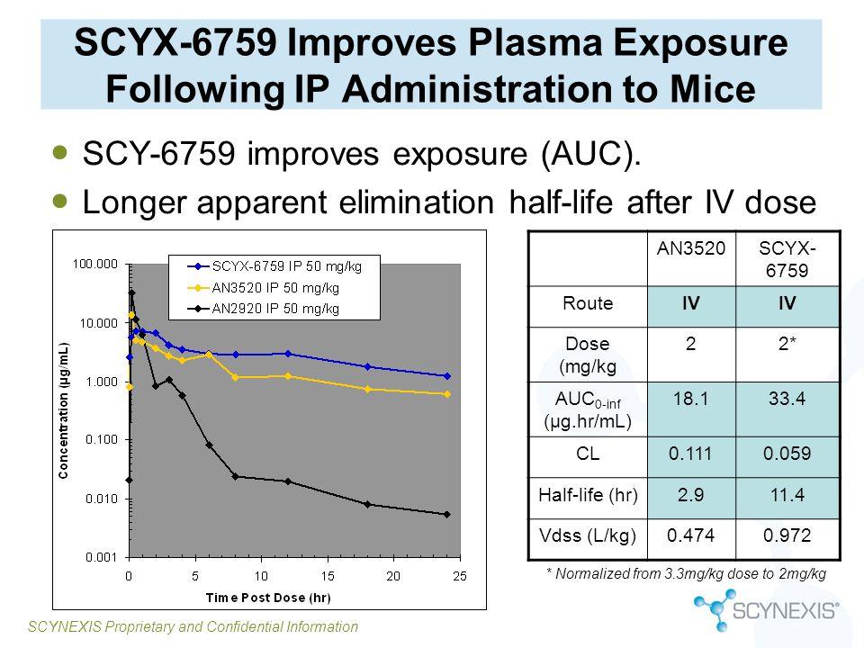 SCYNEXIS Proprietary and Confidential Information SCYX-6759 Improves Plasma Exposure Following IP Administration to Mice SCY-6759 improves exposure (A