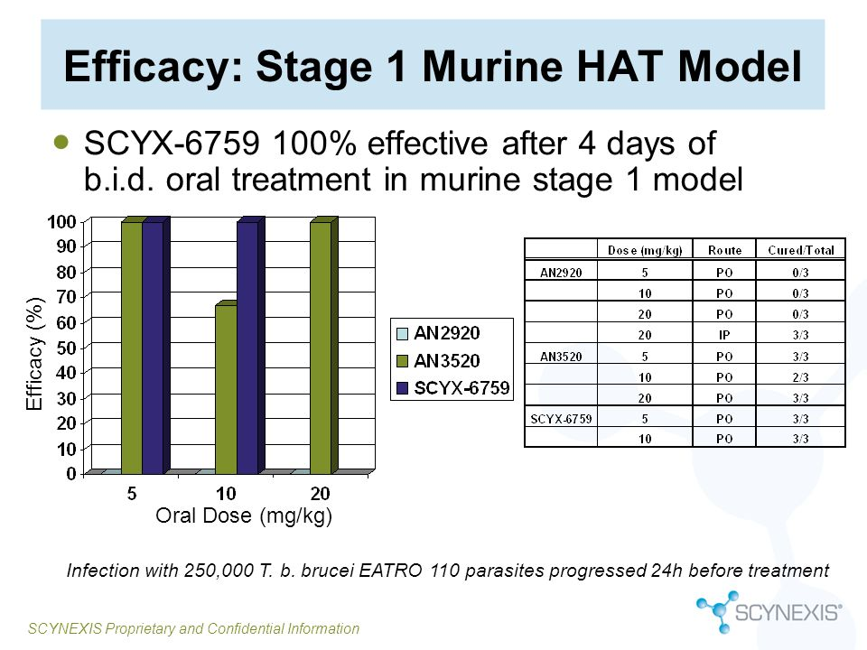 SCYNEXIS Proprietary and Confidential Information SCYX-6759 Distribution in Sanctuary Tissues SCYX-6759 crosses the blood- brain, and blood- testicular barriers in mice.