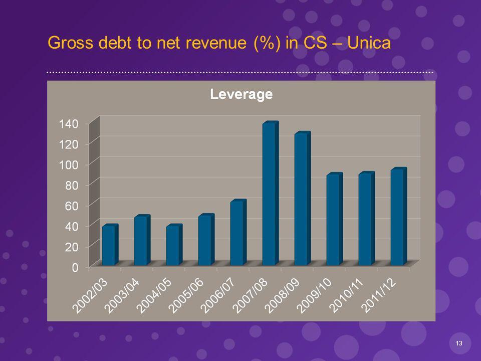 Gross debt to net revenue (%) in CS – Unica 13