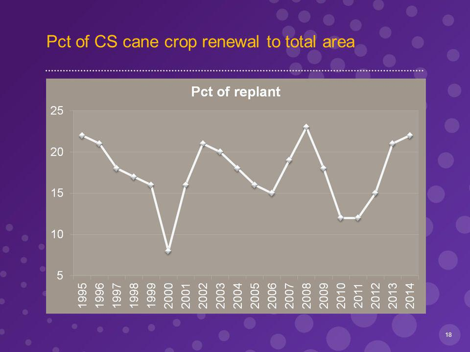 Pct of CS cane crop renewal to total area 18