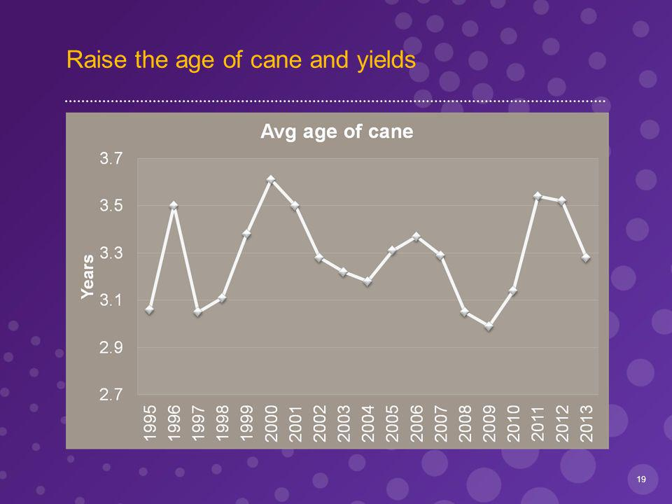 Raise the age of cane and yields 19