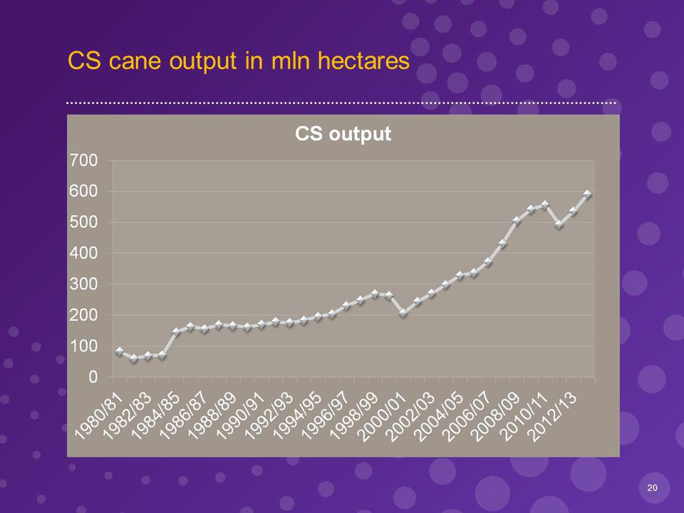 CS cane output in mln hectares 20