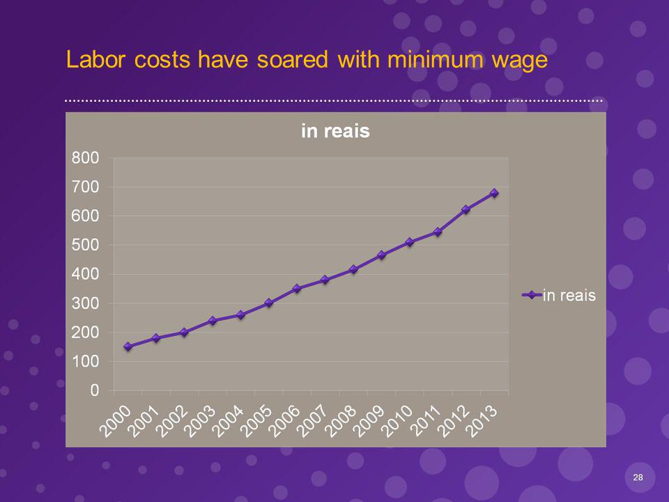 Labor costs have soared with minimum wage 28