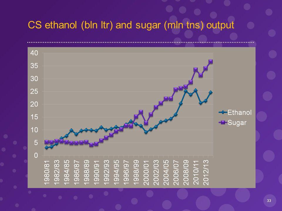 CS ethanol (bln ltr) and sugar (mln tns) output 33