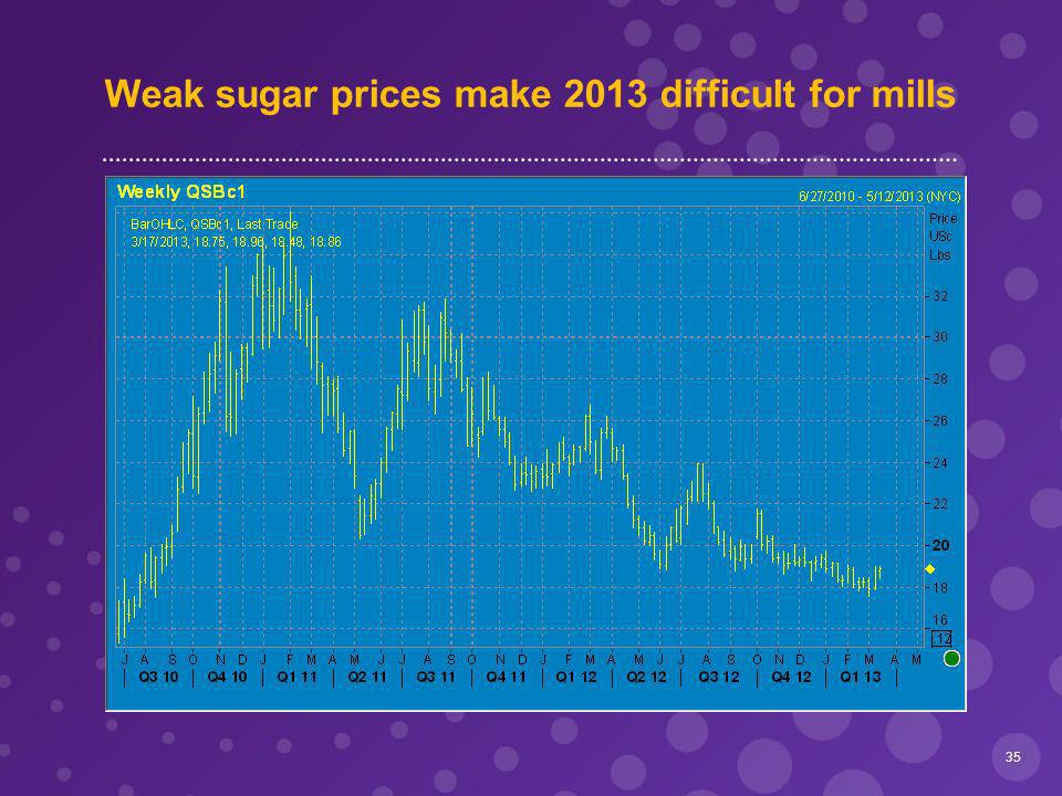 Weak sugar prices make 2013 difficult for mills 35
