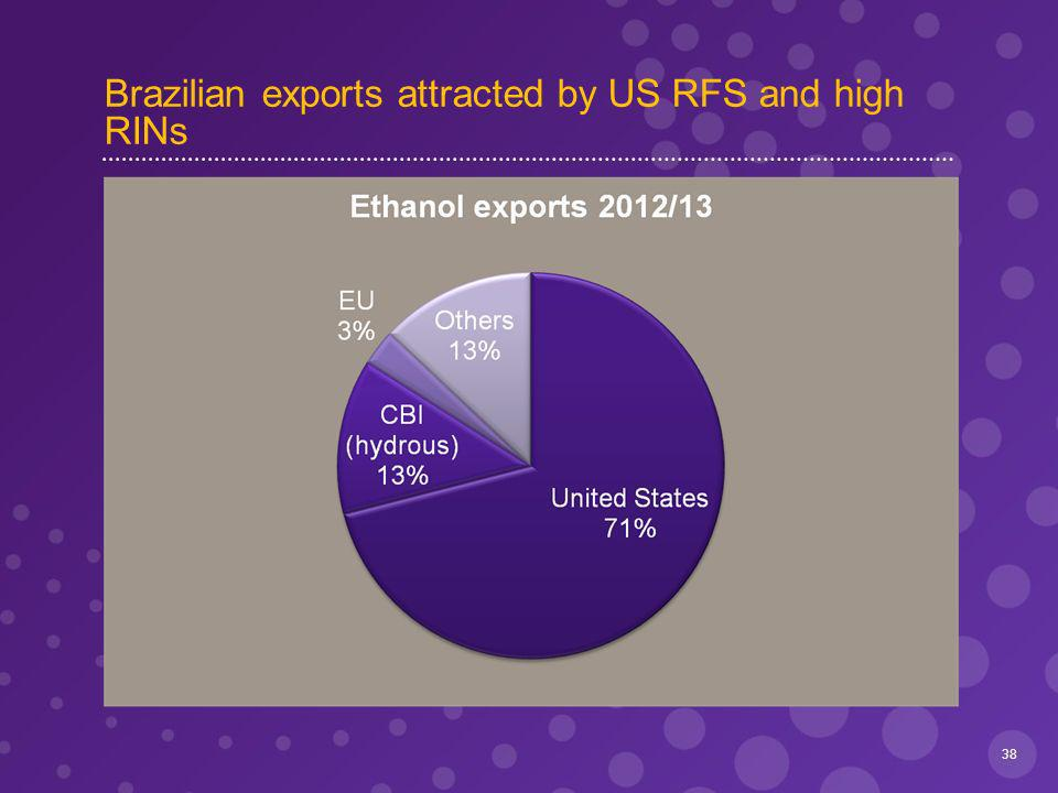 Brazilian exports attracted by US RFS and high RINs 38