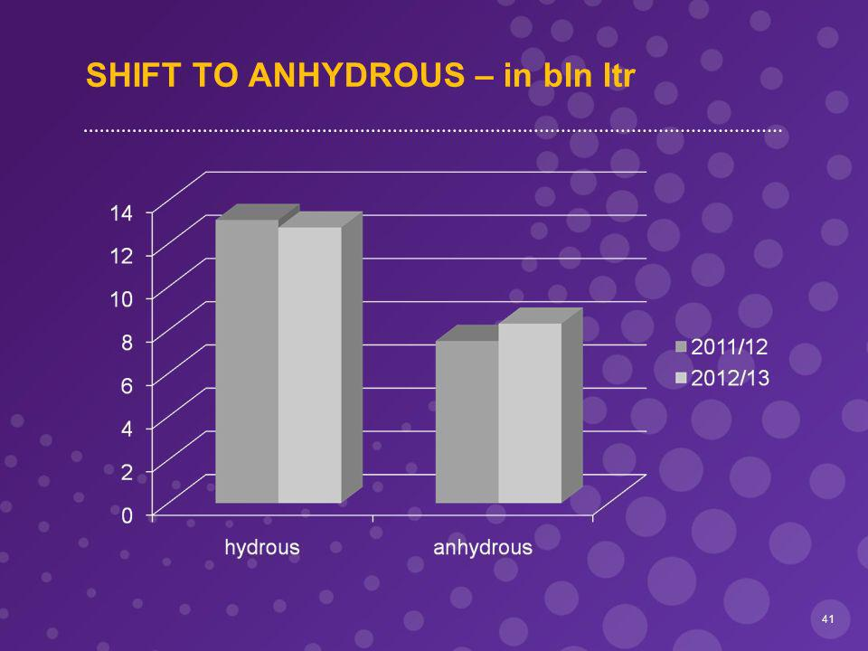 SHIFT TO ANHYDROUS – in bln ltr 41