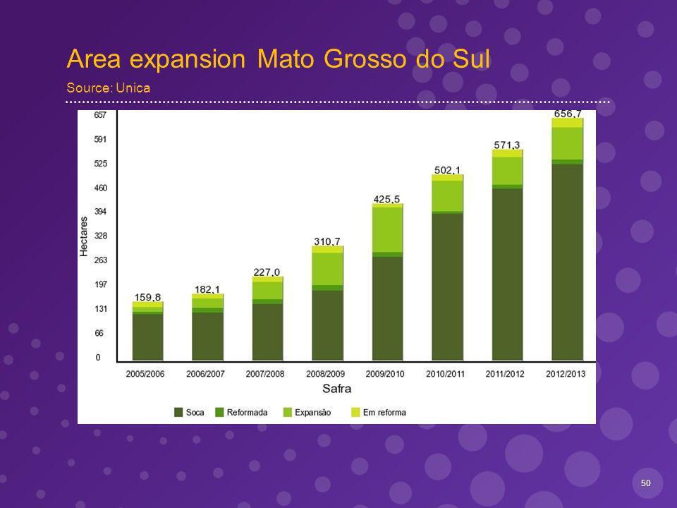 Area expansion Mato Grosso do Sul Source: Unica 50