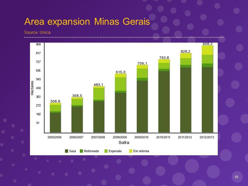 Area expansion Minas Gerais Source: Unica 52