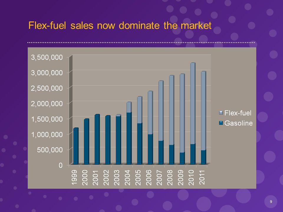 Flex-fuel sales now dominate the market 9