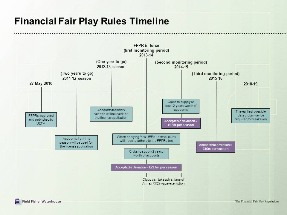 Financial Fair Play Rules Timeline Clubs can take advantage of Annex XI(2) wage exemption Acceptable deviation = 22.5m per season When applying for a