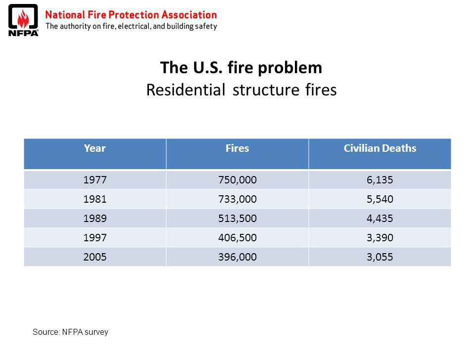 The U.S. fire problem Residential structure fires YearFiresCivilian Deaths 1977750,0006,135 1981733,0005,540 1989513,5004,435 1997406,5003,390 2005396
