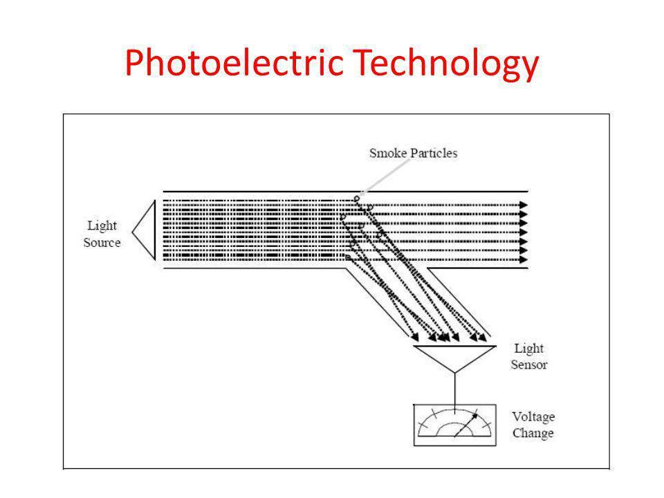 Ionization Technology