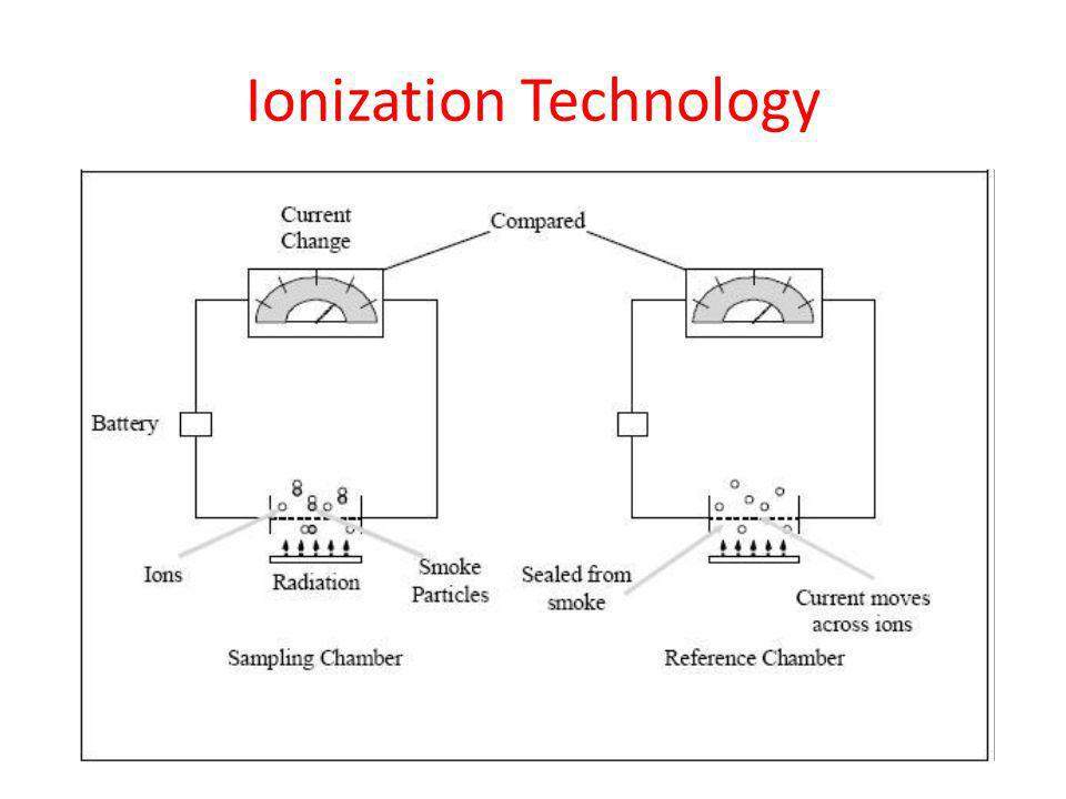 Ionization Technology