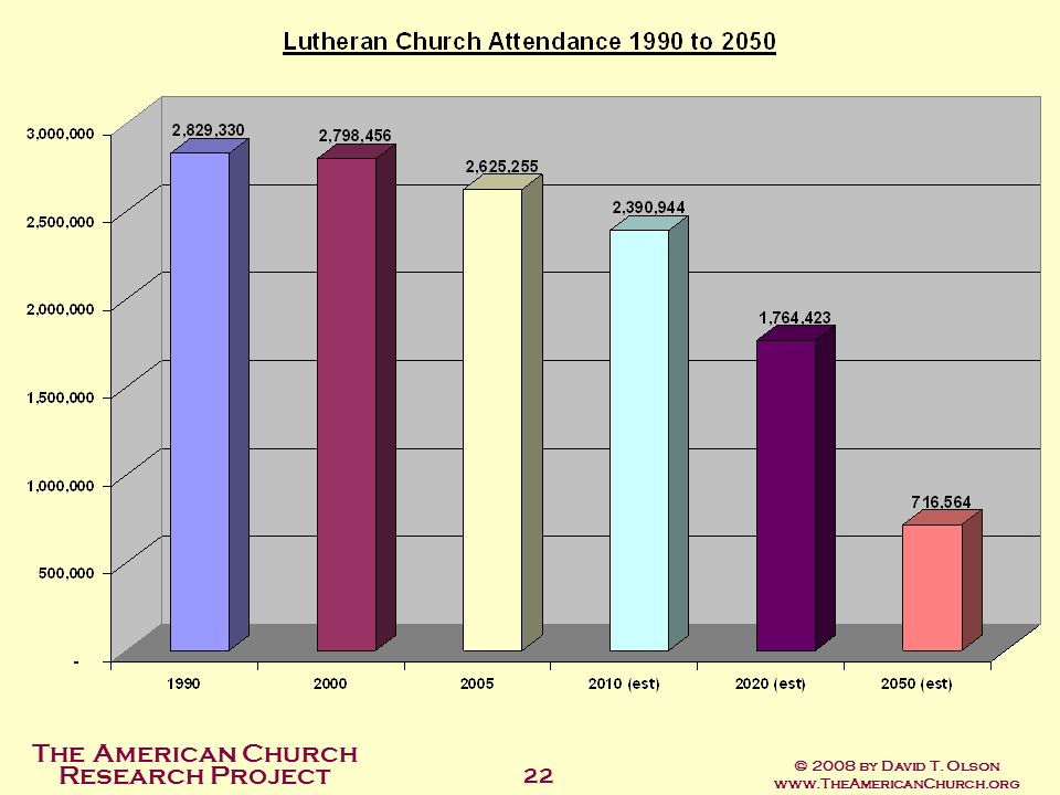 The American Church Research Project © 2008 by David T. Olson www.TheAmericanChurch.org 22