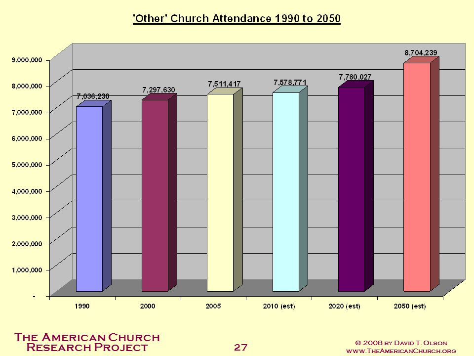 The American Church Research Project © 2008 by David T. Olson www.TheAmericanChurch.org 27