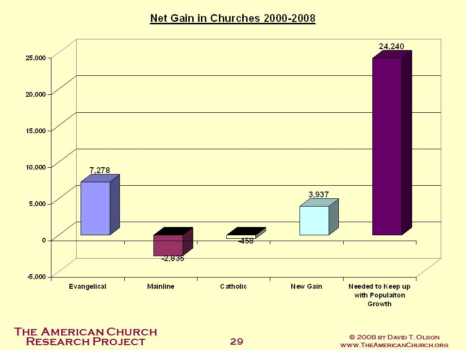 The American Church Research Project © 2008 by David T. Olson www.TheAmericanChurch.org 29