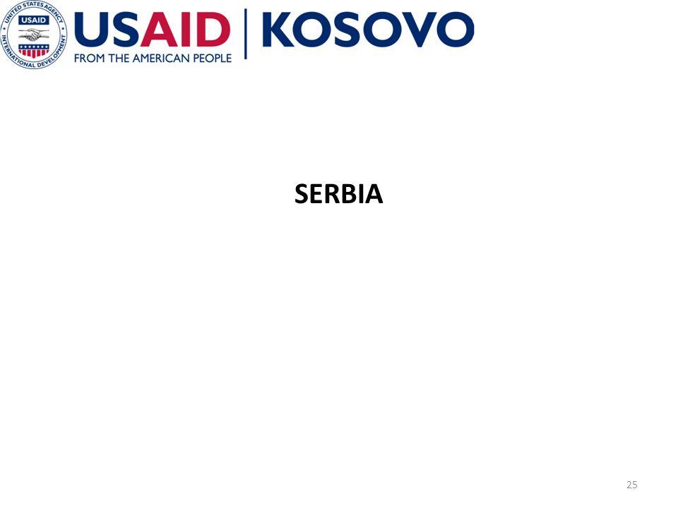 SERBIA 25