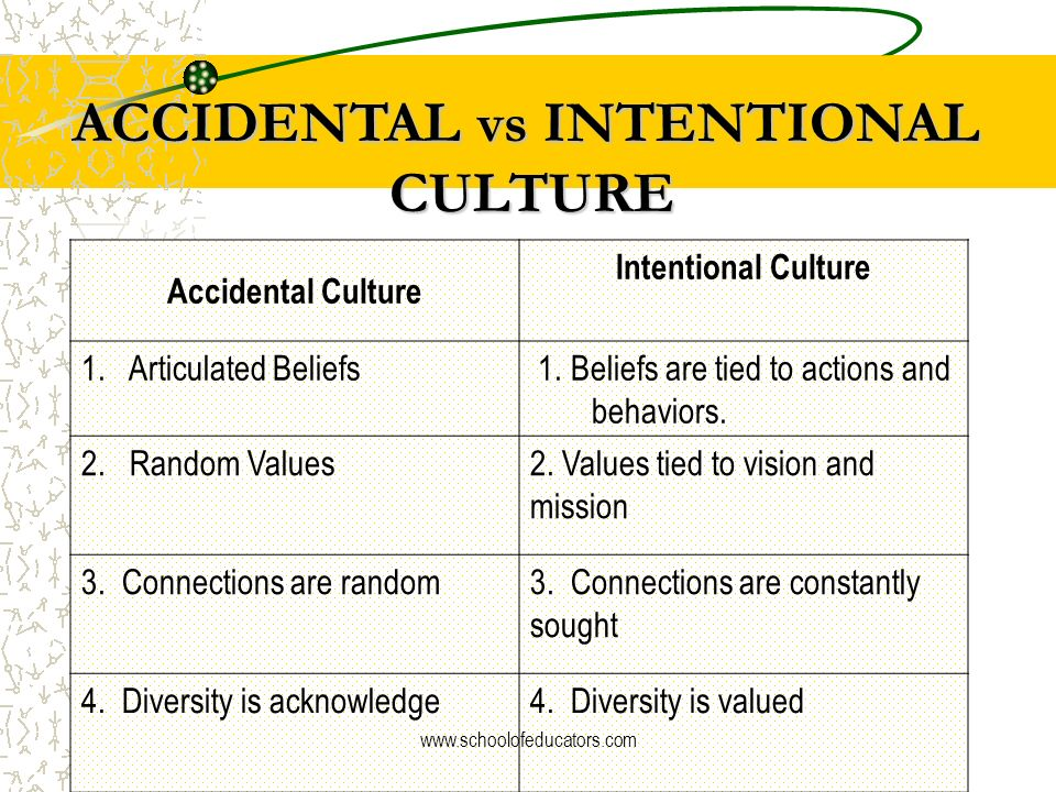 ACCIDENTAL vs INTENTIONAL CULTURE Accidental Culture Intentional Culture 1. Activities are based on assumptions. 1. Activities are research-based. 2.