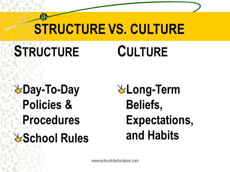 Reculturing versus Restructuring Changing The School Culture www.schoolofeducators.com
