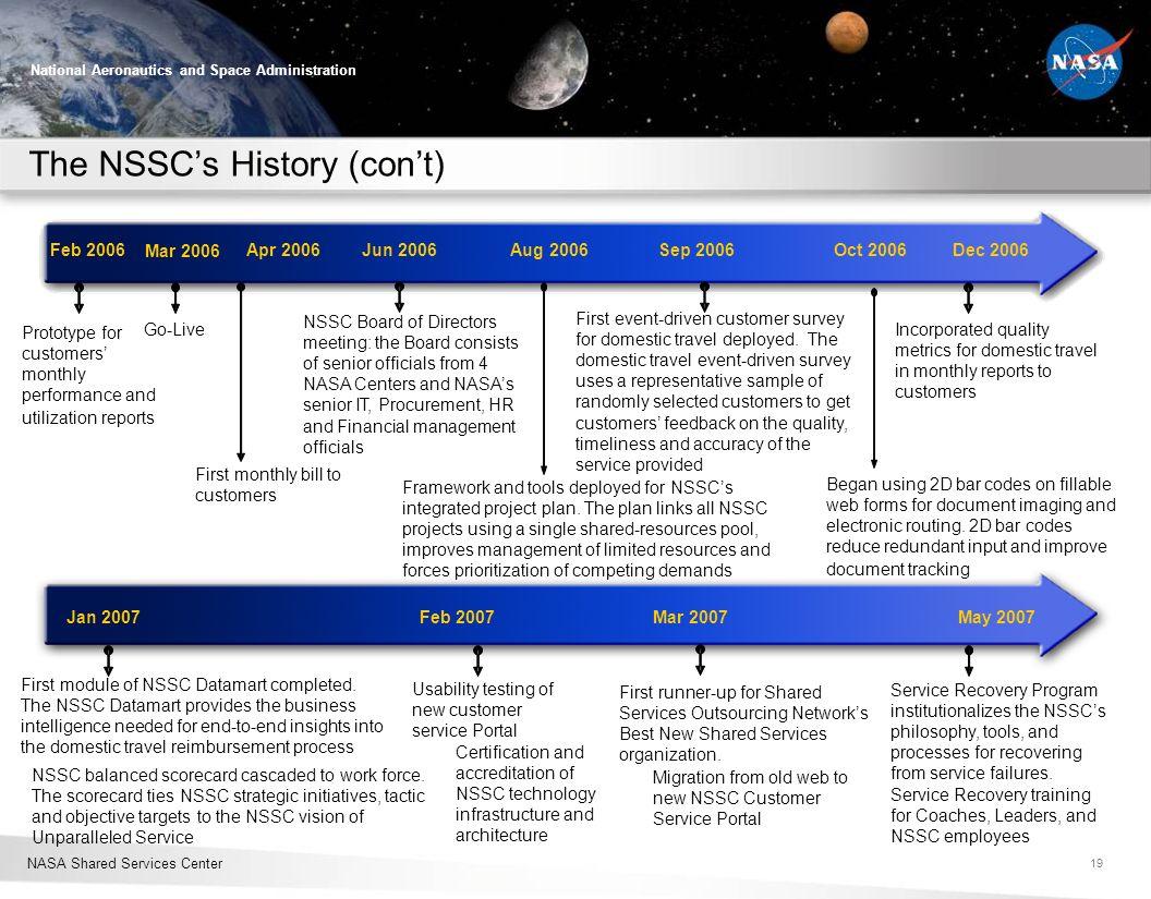 NASA Shared Services Center National Aeronautics and Space Administration Feb 2006Apr 2006Jun 2006Aug 2006Sep 2006Oct 2006Dec 2006 Jan 2007Feb 2007Mar