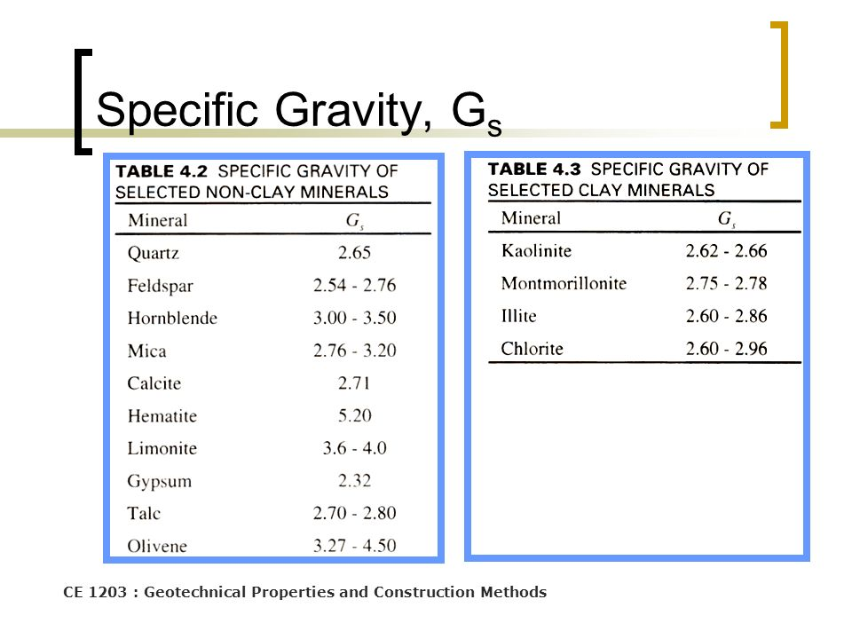 CE 1203 : Geotechnical Properties and Construction Methods Specific Gravity, G s