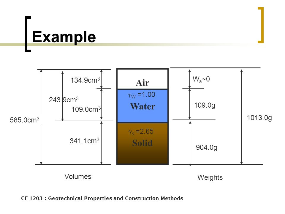 CE 1203 : Geotechnical Properties and Construction Methods Solid Air Water W a ~0 Volumes Weights 1013.0g 585.0cm 3 904.0g s =2.65 109.0g 341.1cm 3 10