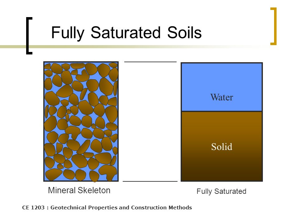 CE 1203 : Geotechnical Properties and Construction Methods Fully Saturated Soils Fully Saturated Water Solid Mineral Skeleton