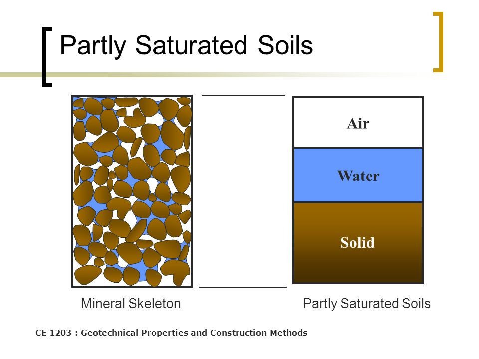 CE 1203 : Geotechnical Properties and Construction Methods Partly Saturated Soils Solid Air Water Mineral SkeletonPartly Saturated Soils