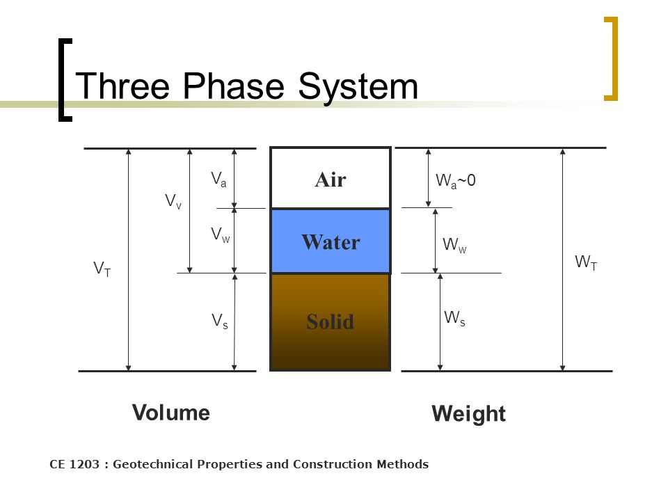 CE 1203 : Geotechnical Properties and Construction Methods Three Phase System Volume Weight Solid Air Water WTWT WsWs WwWw W a ~0 VsVs VaVa VwVw VvVv